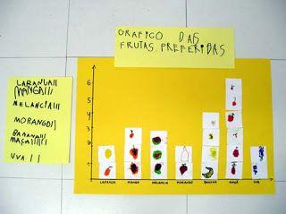 Aprender Brincando: Atividades Alimentação
