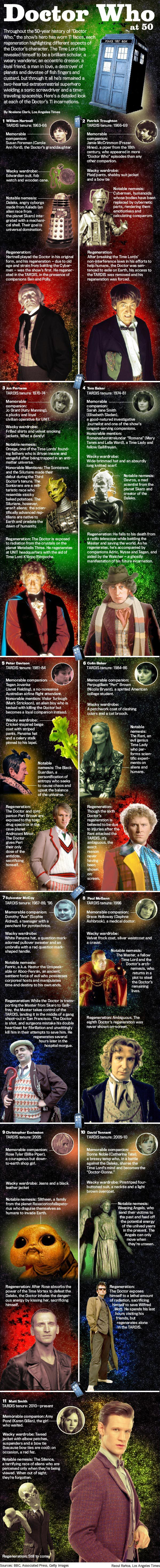 'Doctor Who' at 50: Meet the 11 faces of the Time Lord | Hero Complex – movies, comics, pop culture – Los Angeles Times