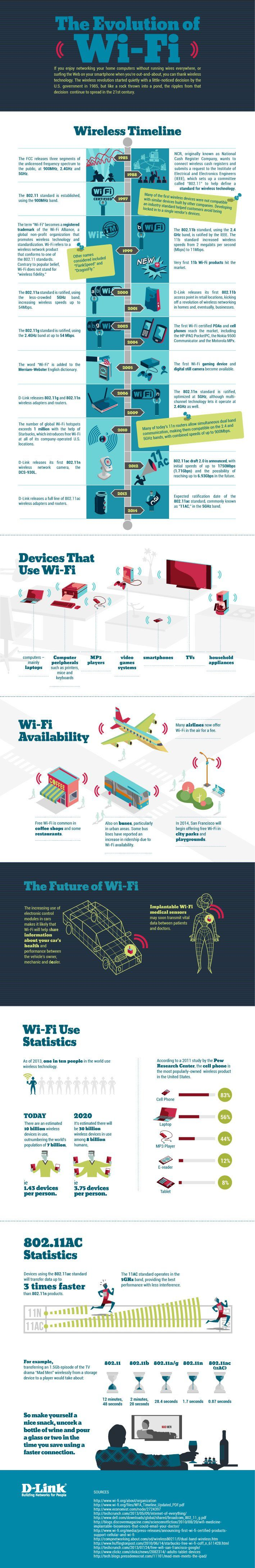 The evolution of WiFi #infografia #infographic #internet