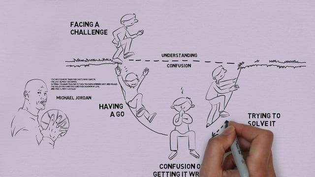 An excellent video illustrating the learning pit, using the example of Michael Jordan. Failure as the path to success.
