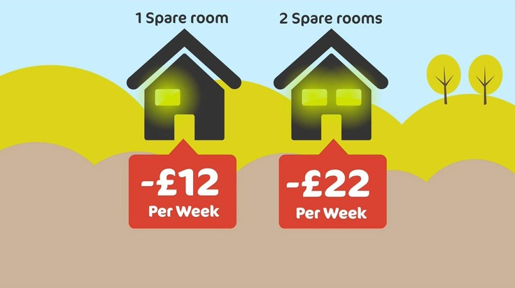 The Bedroom Tax could mean deductiond from your benefit. To find out more about how the benefit changes may affect you, visit http://www.k-h-t.org/main.cfm?type=WELFAREREFORM
