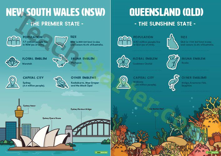 Teaching Resource: 8 beautifully illustrated posters outlining key information about Australia's states and territories.