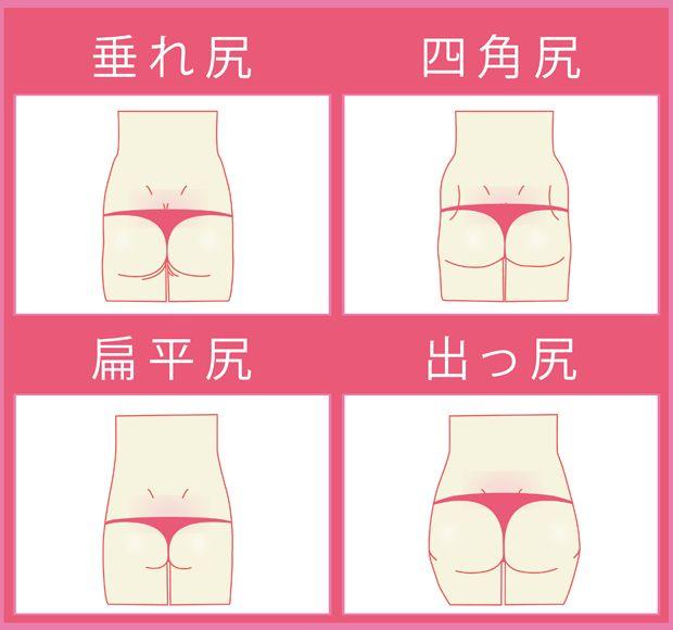 自身のお尻の形状を把握してヒップアップに役立てる(たれ尻・四角尻・扁平尻・出っ尻などお尻の図解)