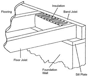 band joist and sill plate definition diagram and video energy Sill Plate Foundation Wall Footing band joist and sill plate definition diagram and video energy terms and definitions pinterest plates band and insulation