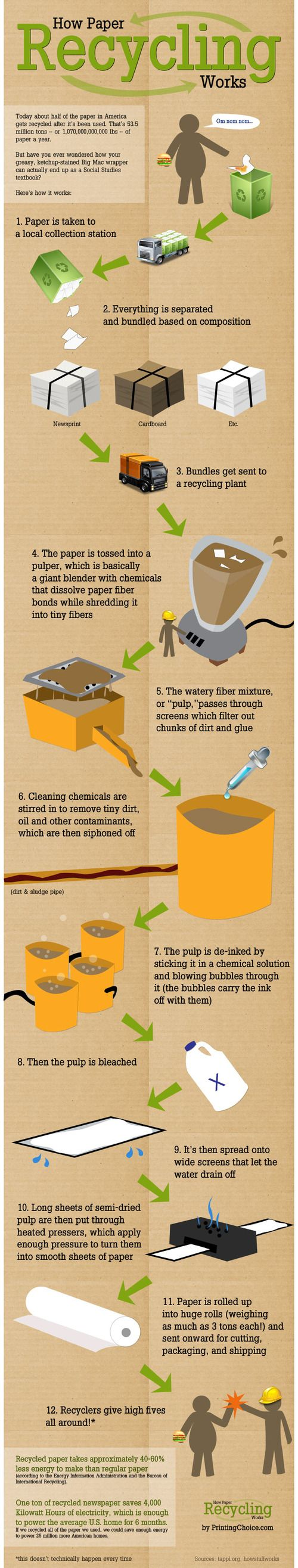 How to Recycle Paper - Earth911.com. Earth911 has an amazing database of recycling locations. I use it all the time to find places to recycle things like paper. This recycling infographic about paper recycling is really interesting.