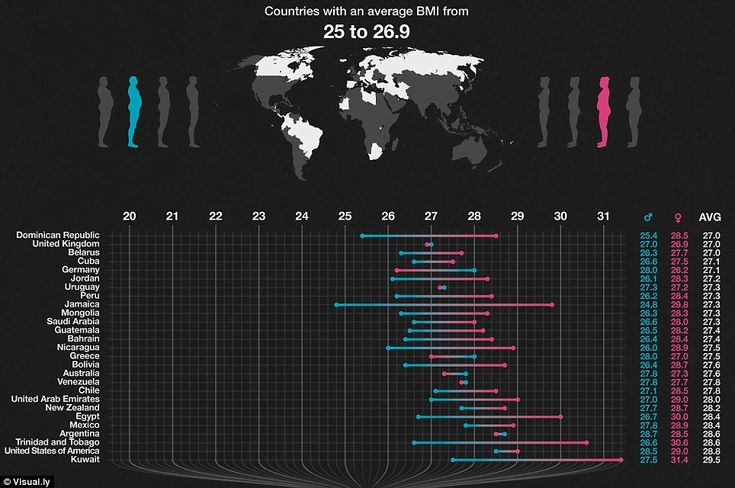 Big: The countries which contain the heaviest and lightest citizens can be revealed today. This graphic shows the countries which have the h...