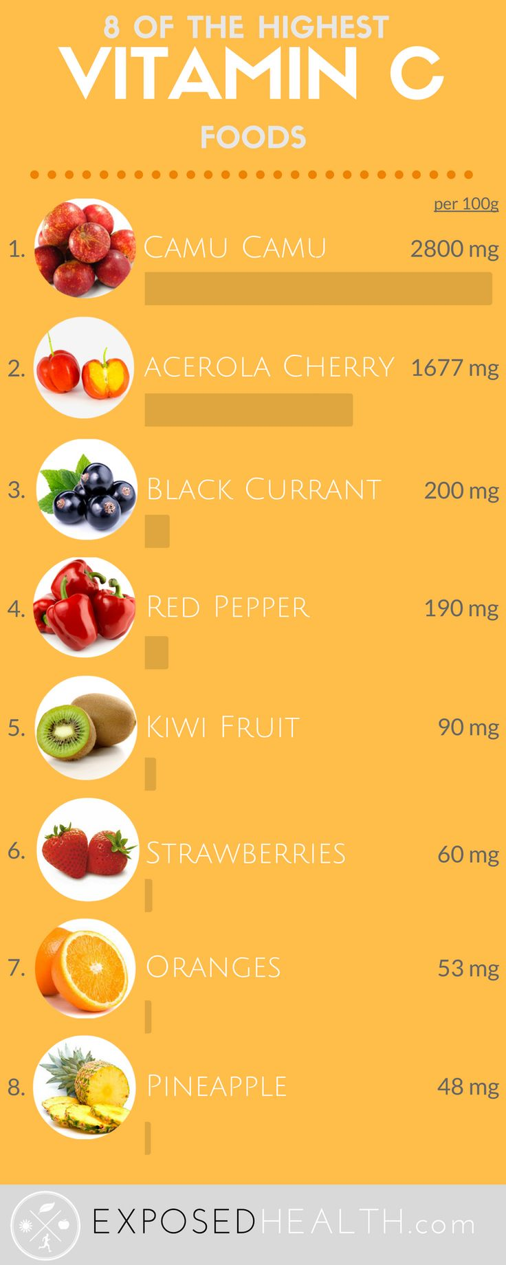 8 foods with the highest source of vitamin c