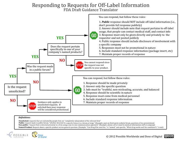 FDA Draft Guidance Translator by Dose of Digital