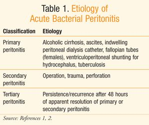 Etiology of Acute Bacterial Peritonitis .....USPharmacist.com > Acute Bacterial Peritonitis in Adults