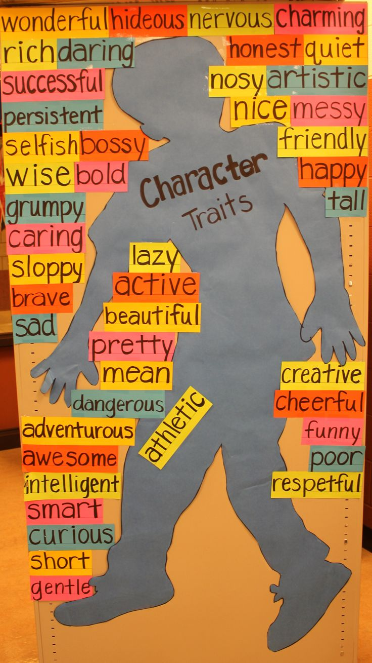 List of Character Traits