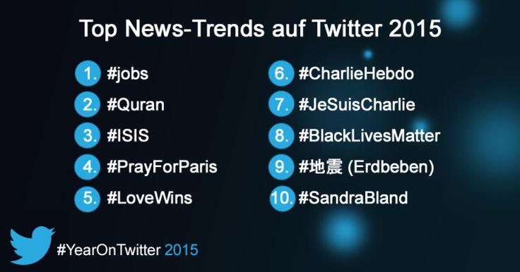 Top News-Trends auf Twitter 2015