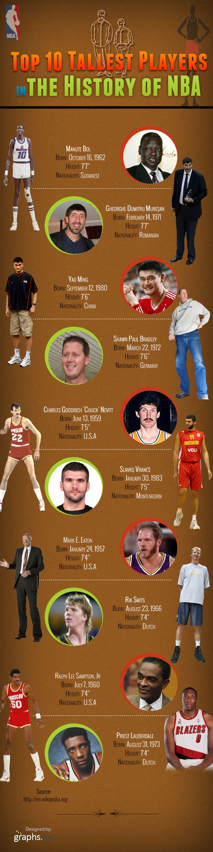 Top 10 Tallest Players In The History Of Nba