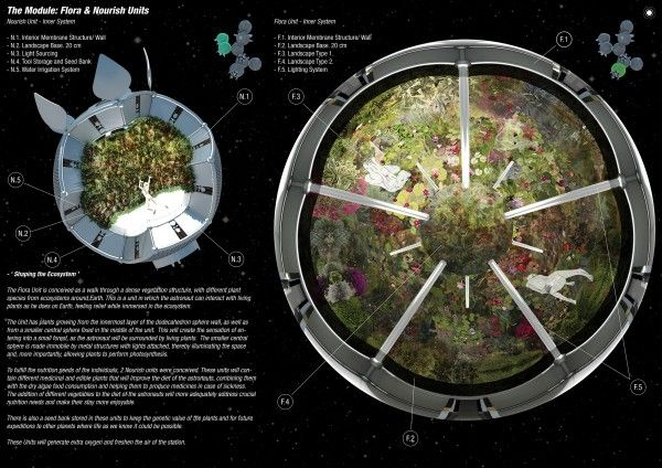 architecture for space 5