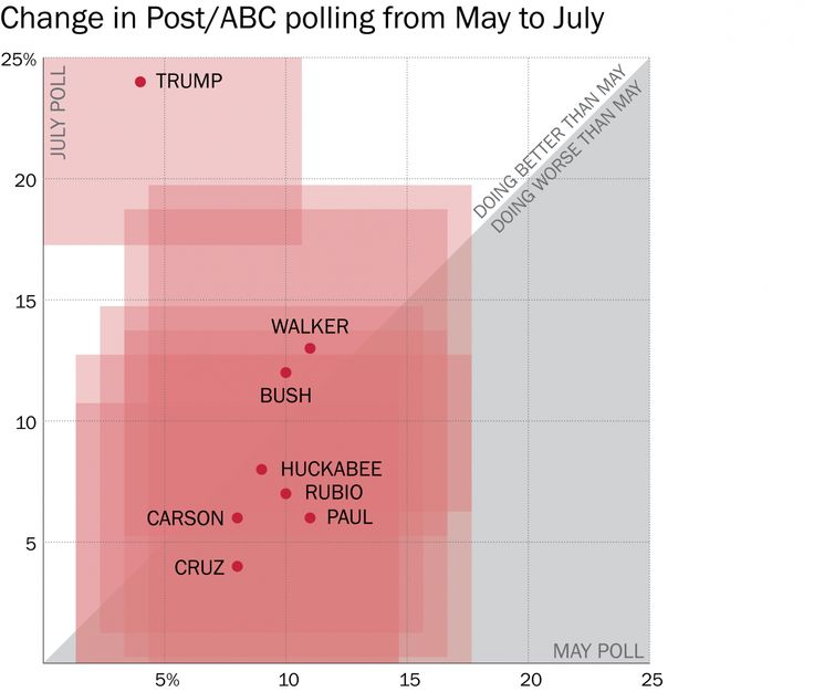 The Republican poll nightmare that is Donald Trump, in four charts http://www.washingtonpost.com/blogs/the-fix/wp/2015/07/20/meet-your-2016-republican-front-runner-donald-trump/