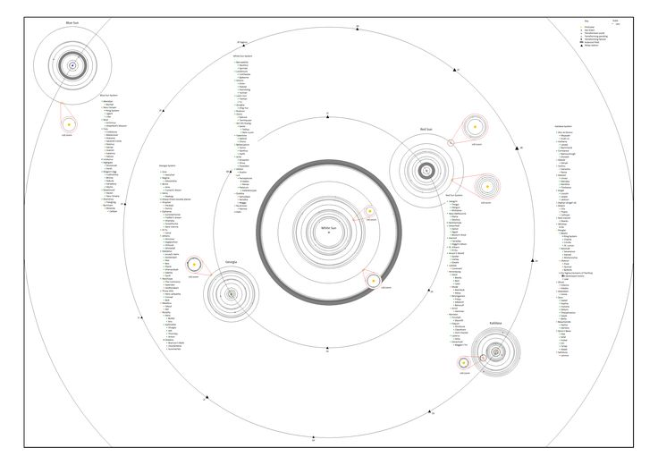 "A map of the Verse, from Firefly. Map is schematic and to scale. Shows the stars and planets; see the lists of names for the moons. Also shows the main asteroid belts. Protostars are shown at 10x zoom, in order to be able to distinguish between the various orbits around them. There are over two hundred worlds spinning in the Verse, although in the show they explored maybe 10% of these. Based off the data from ""The Verse in Numbers 2.1""."