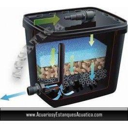 ** ENVIO GRATIS! 73€ ** FILTRO GRAVEDAD CAJA ESTANQUES BARATO 4000L http://acuariosyestanquesacuatica.com/filtracion-estanques/277-filtro-gravedad-caja-estanques-barato-2-ubbink-filtra-pure-4000.html