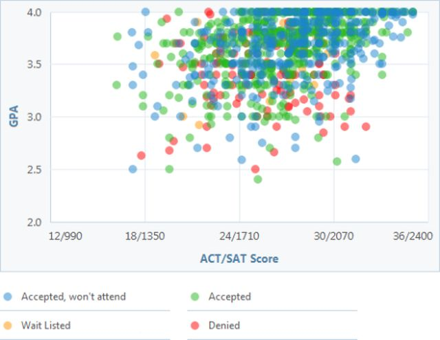 Are Your Test Scores and GPA Good Enough for Penn State? Check Out This Graph: Penn State GPA, SAT and ACT Graph
