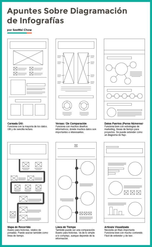 Cómo Crear Una Infografía: Guía Completa