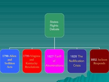 This is an easy clickable flowchart powerpoint that simplifies the complicated events that lead to the Nullification Crisis during the presidency of Andrew Jackson.      Tony Pavlovich, Instructomania