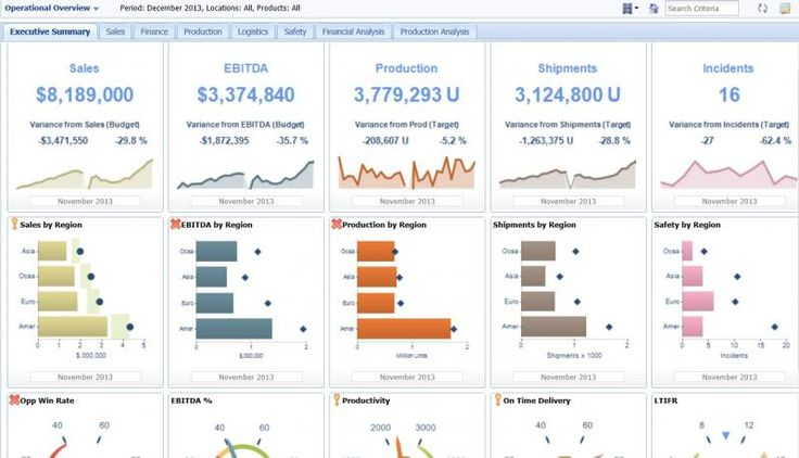 financial dashboard design - Google Search