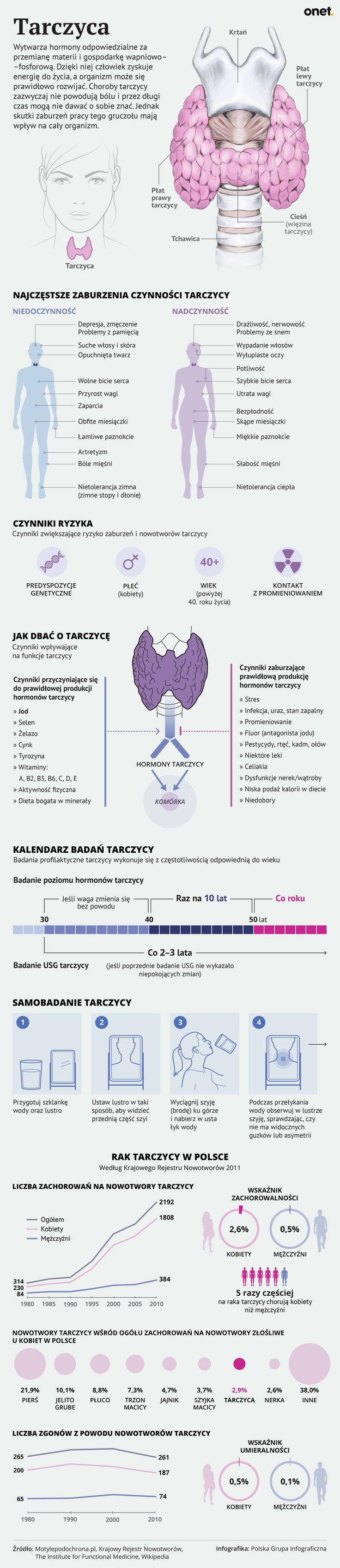 Tarczyca - co trzeba wiedzieć o tej chorobie