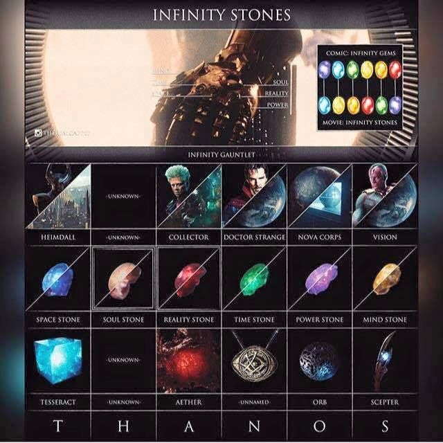 I should've known Marvel was doing something clever with the Infinity Stones.
