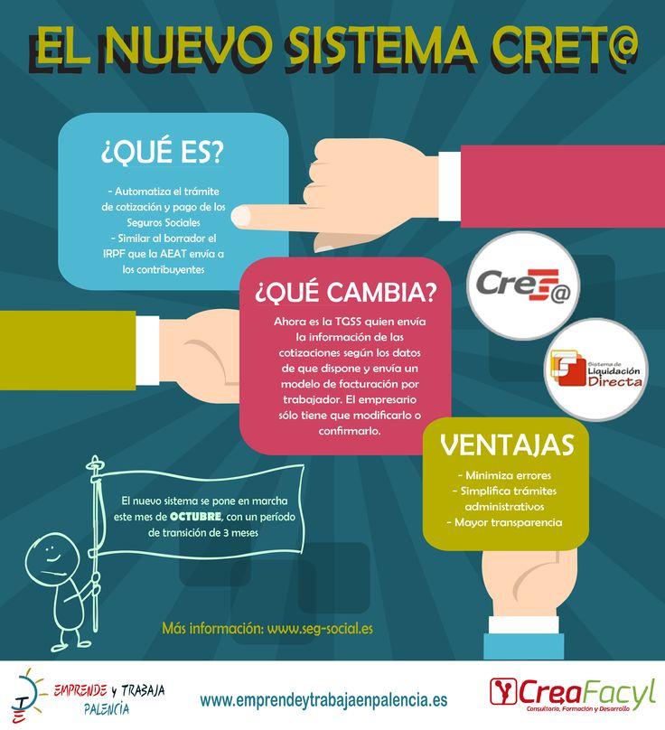#Infografía Sistema #Creat@