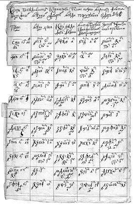 Кириллическая система счисления — Википедия