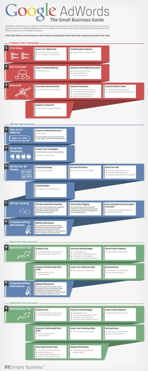 """Wonderful """"interactive"""" info graphic. If you are just learning Google Adwords Advertising, this is great."""