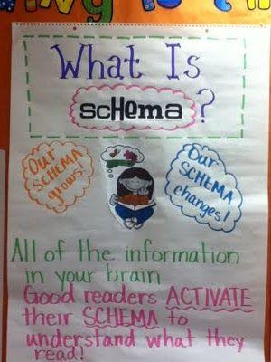 Schema: Teacher Stuff, Language Art, Reading Ideas, Teacher Blog, Good Readers, Readers Workshop, Classroom Ideas, Schema Anchors, Anchors Charts
