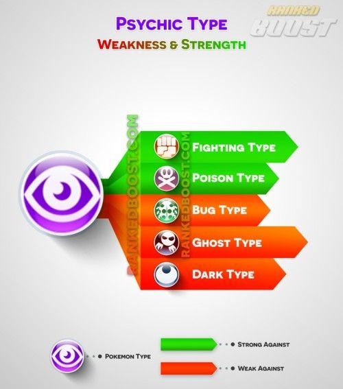 psychic-type pokemon-go type chart