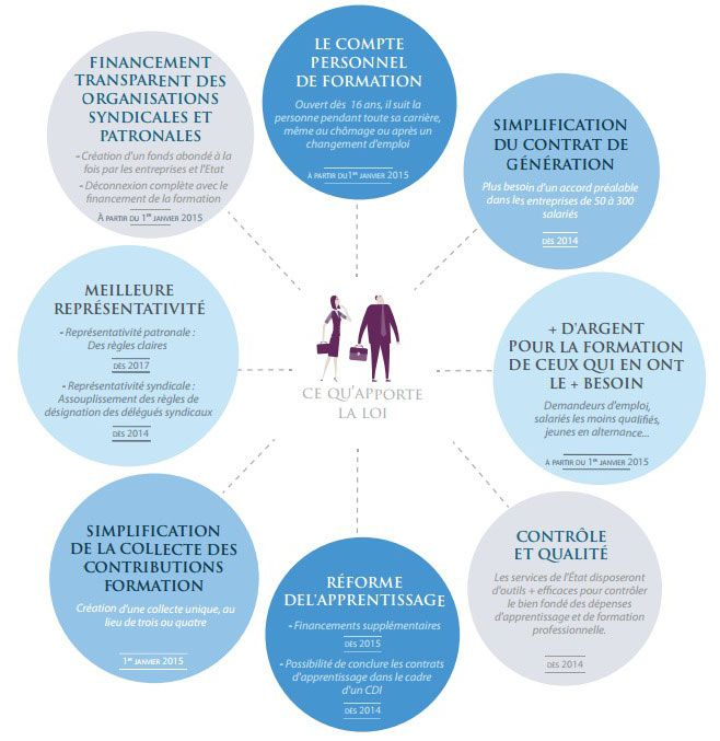 Réforme de la Formation Professionnelle 2015 #formapro #CPF