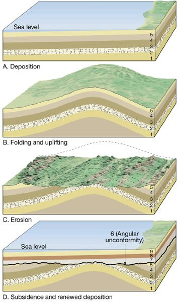 geological layers diagram diagram showing the layers of the earth #13