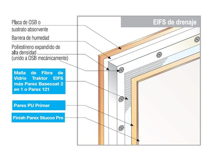 El sistema Parex EIFS es una solución de revestimiento exterior para muros la cual incorpora aislación térmica. Placas de poliestireno expandido de alta densidad, que otorgan una excelente barrera entre el clima exterior y el interior de la edificación, cortando todos los puentes térmicos desde el exterior.
