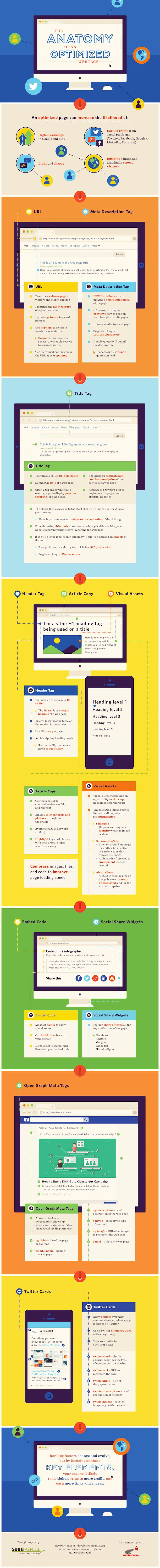 The Anatomy of an Optimized Web Page [Infographic], via @HubSpot
