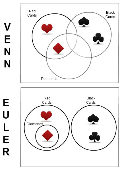 How the same information can be shown in different ways using Venn diagrams and Euler diagrams. Click on the image to learn the difference between Venn and Euler diagrams and to see more examples