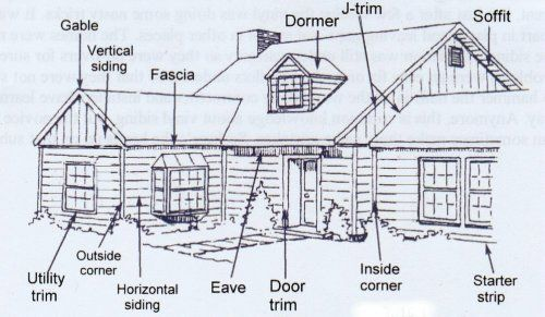Exterior Trim Names : Outside house parts names drawing below shows the