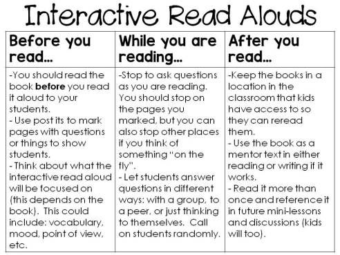 Interactive Read Alouds blog post                              …