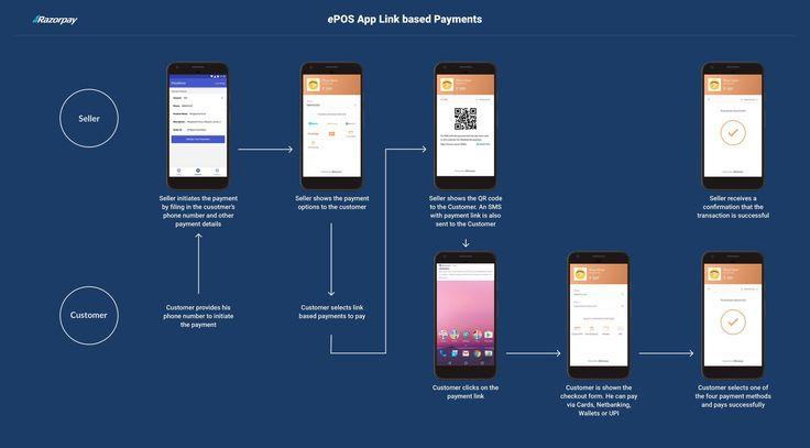 App POS, Done The Right Way | Razorpay Blog