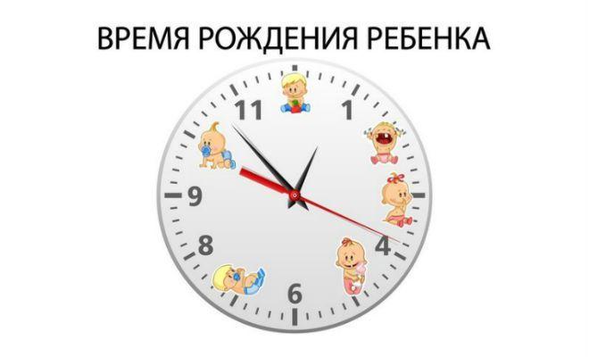 В какое время родился Ваш ребенок