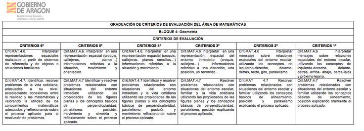 """Al igual que los ESTÁNDARES DE APRENDIZAJE, el Gobierno de Aragón también nos ofrece un formato similar para los criterios de evaluación. Os los dejo aquí también en formato. doc DESCARGA """"GRADUACIÓN DE CRITERIOS DE EVALUACIÓN"""" ARTÍCULOS RELACIONADOS EN ESTE BLOGLOMCE EN LAS DISTINTAS COMUNIDADES AUTÓNOMASANEXO II LOMCE. ÁREAS CURRICULARES EN FORMATO DOCRESOLUCIÓN DE PROBLEMAS …"""
