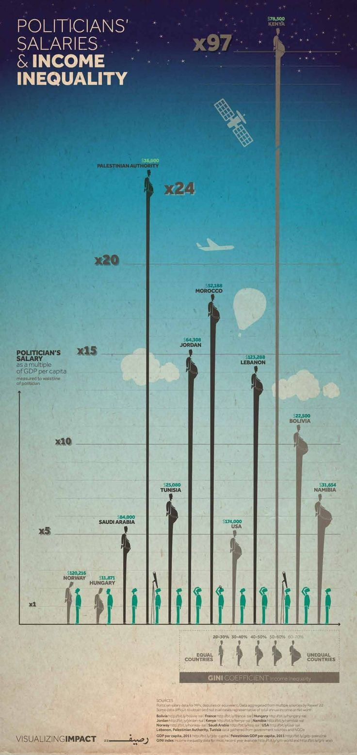 politicians and salaries, equality countries