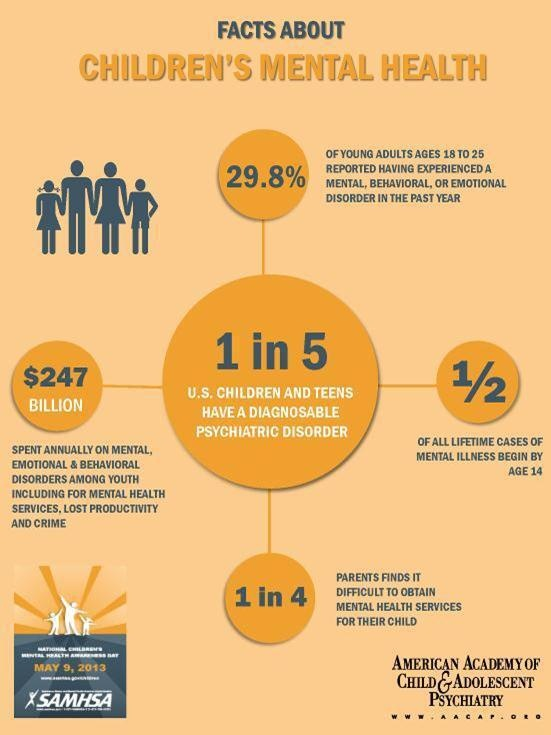 Infographic - AACAP FACTS - Children's Mental Health Day 2013…a look at the data via @drgrcevich