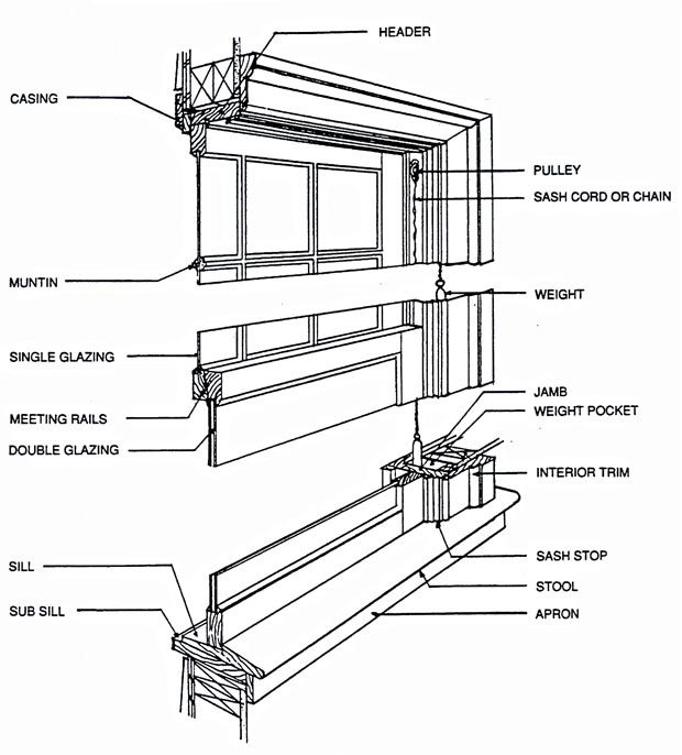 image result for window structure terms