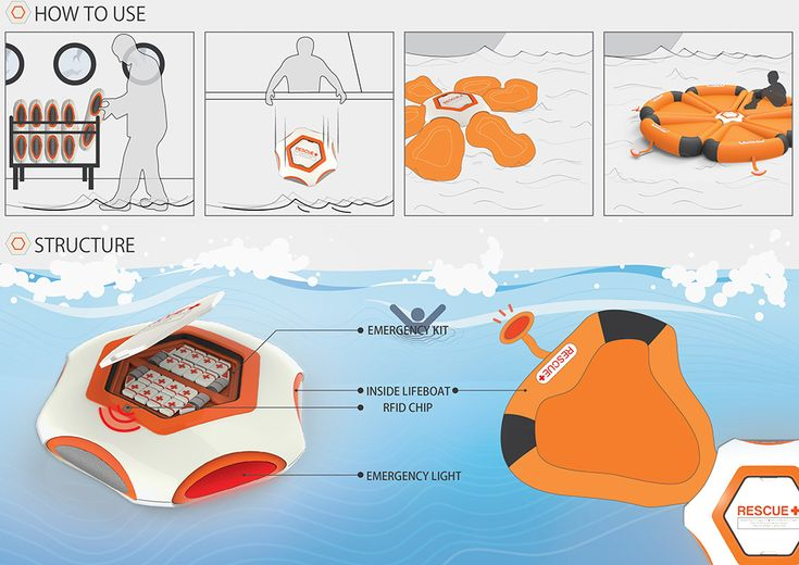 HEXA, named for its 6-sided shape, is a revolutionary life-saving device for use at sea. Because the nature of ship accidents varies greatly, both