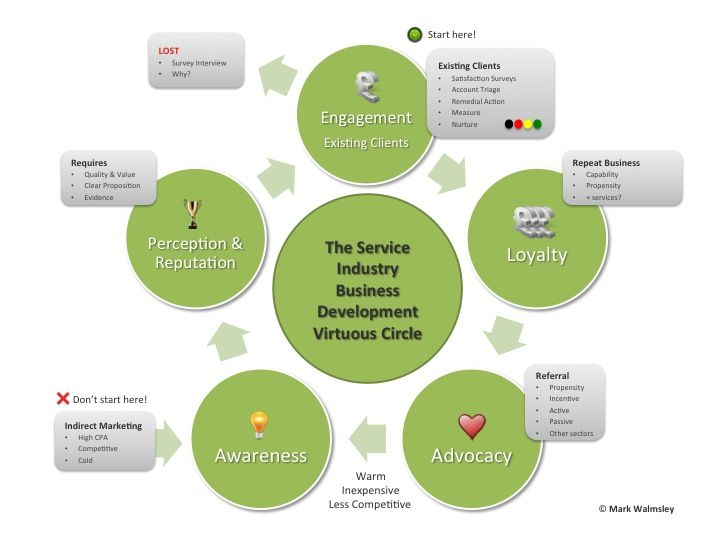 The Business Development Virtuous Circle. 1. Conduct a ...