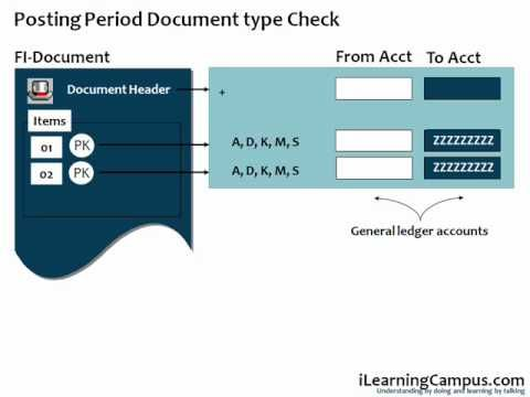 SAP ERP FICO (Finance) posting period variant is used to control the financial closing process by facilitating the opening and closing of posting periods. It uses the standard SAP R/3 functionality of variant principle.