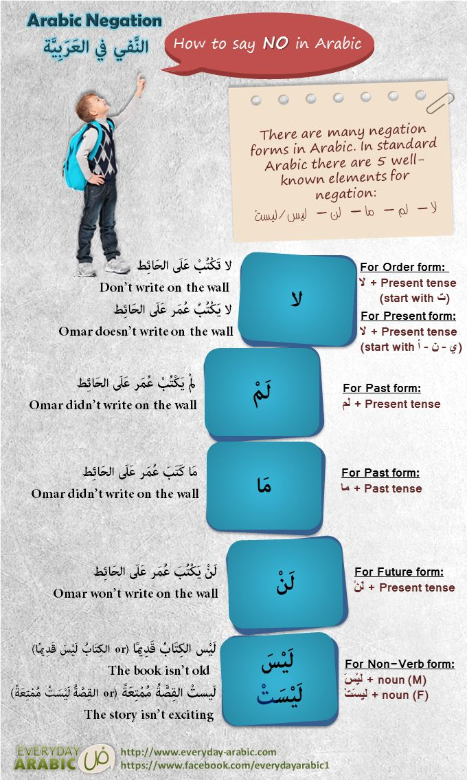 How to say NO in Arabic language, Negation in Arabic language