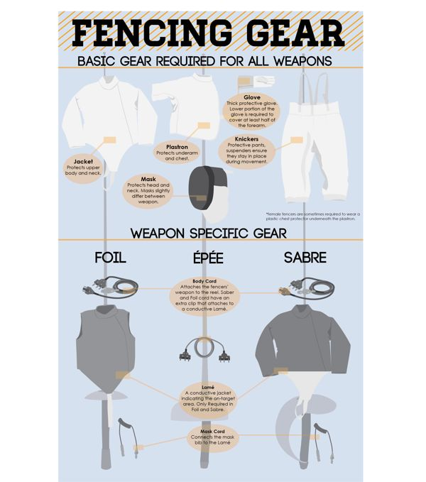 This would be more intensive if it explained that you need a different mask for each kind of fencing...