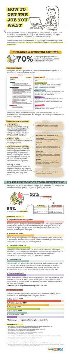 How to Get the Job You Want [INFOGRAPHIC] on http://theundercoverrecruiter.com CV en sollicitatiegesprek tips